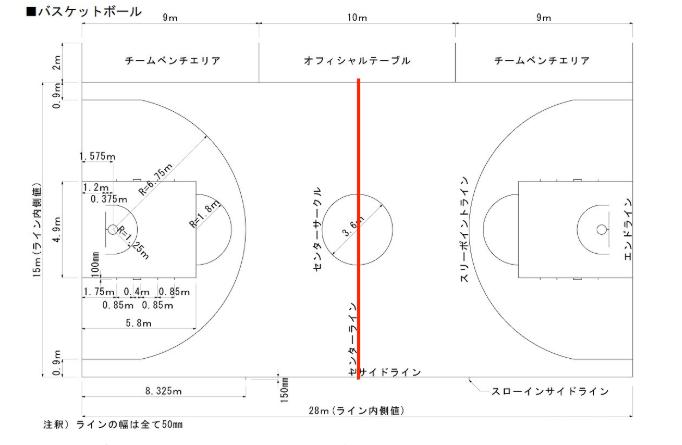 【完全版】バスケットボールのコートのサイズ・各ラインの意味を初心者向けに分かりやすく解説します!