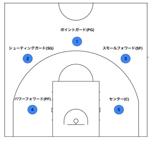 バスケのフォワードポジションには5つの重要な役割がある!必要な能力やスキルアップ方法を徹底解説!